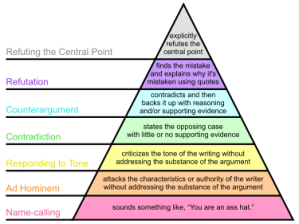 375px-Graham's_Hierarchy_of_Disagreement1.svg